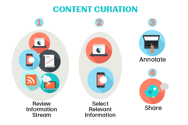 Using icons in a diagram about the curation process