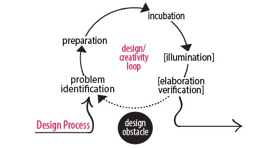 Design creativity loops