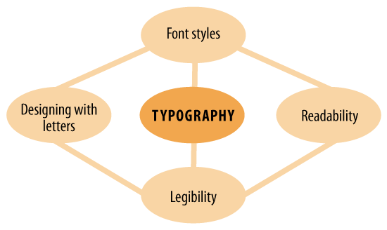 Typography Schema