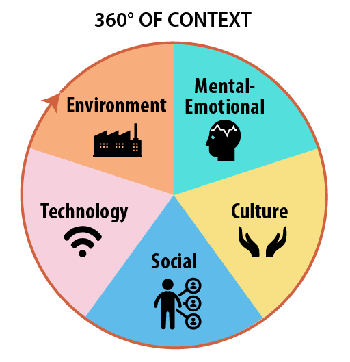 360 Degrees of Context