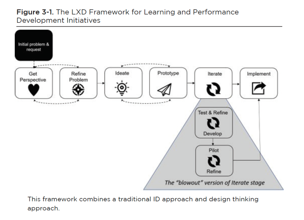 LXD Framework