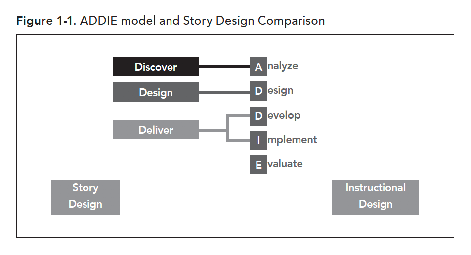 Story design has 3 parts: discovery, design, deliver that match up to Analysis, Design and Develop/Implement in the ADDIE model