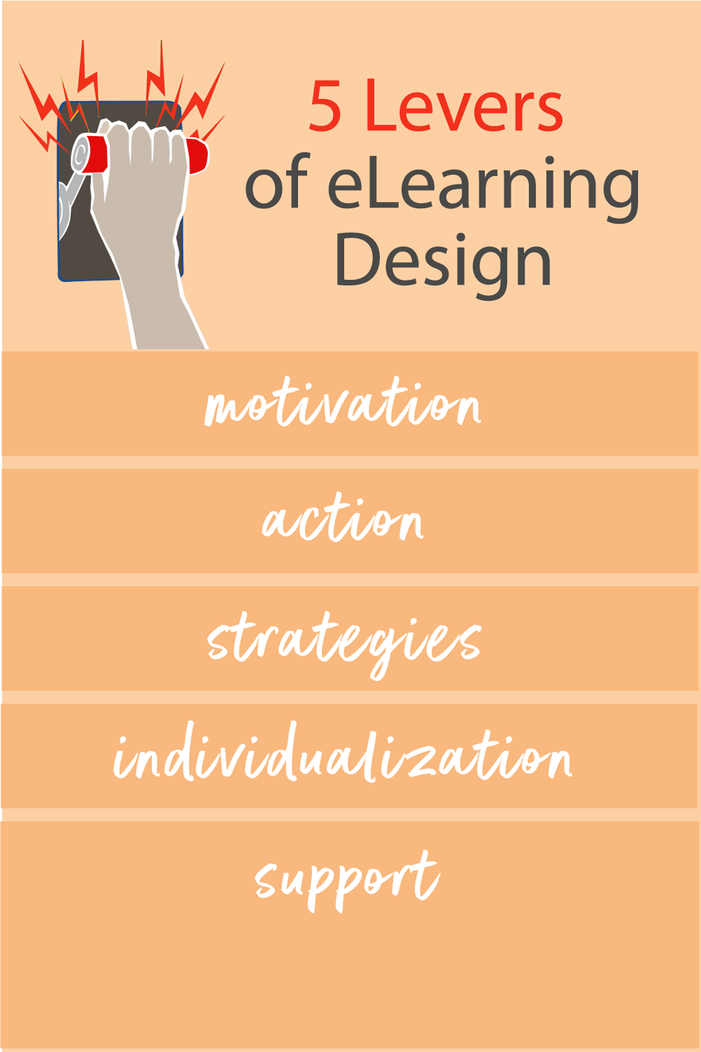 5 Levers Of eLearning Design